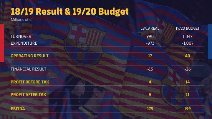 Finances du Barça