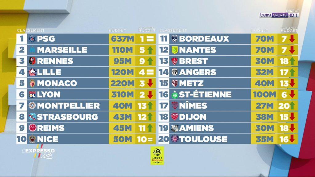 Budget Ligue 1 2020