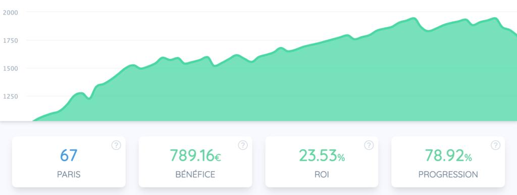 Outil gestion de bankroll Bet Analytix