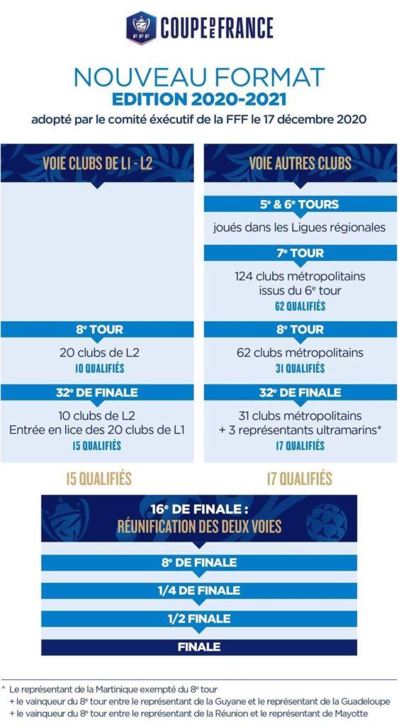 Format Coupe de France 2020 2021